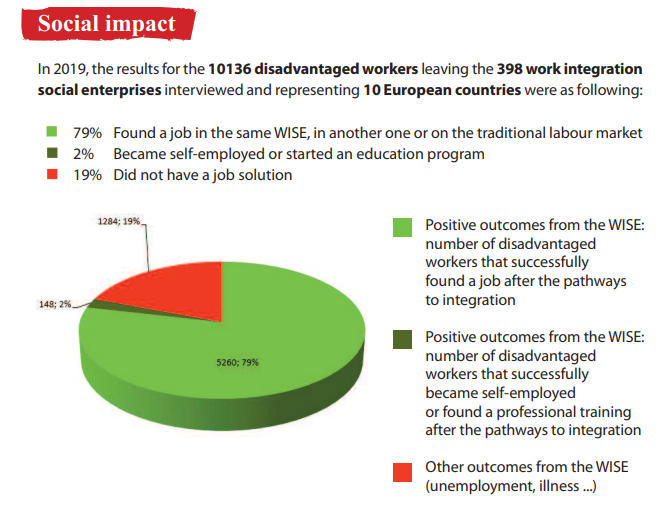 Did you know the social impact of WISEs?